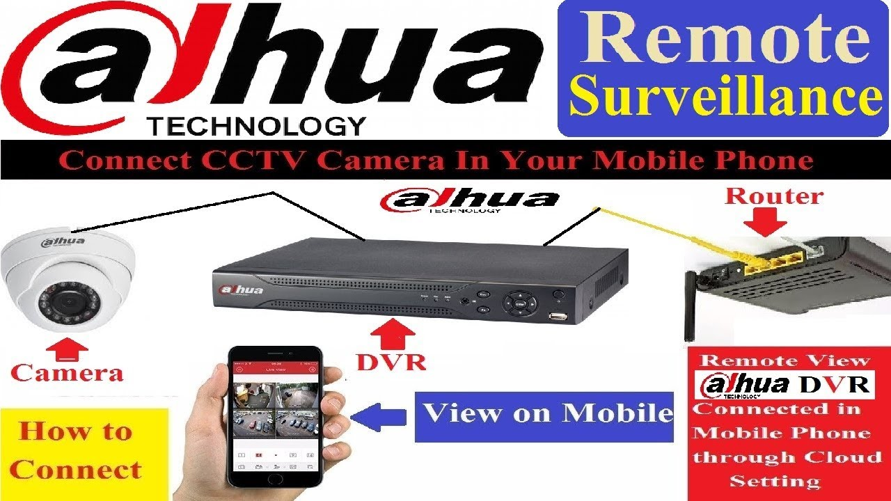 Home Video Surveillance System Installers Garland TX