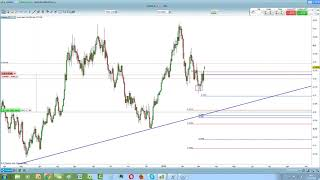 Fare Trading senza indicatori, la strategia di Marco Salerno