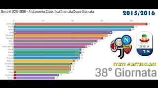 Seria A 2015-2016 - Classifica Giornata Dopo Giornata