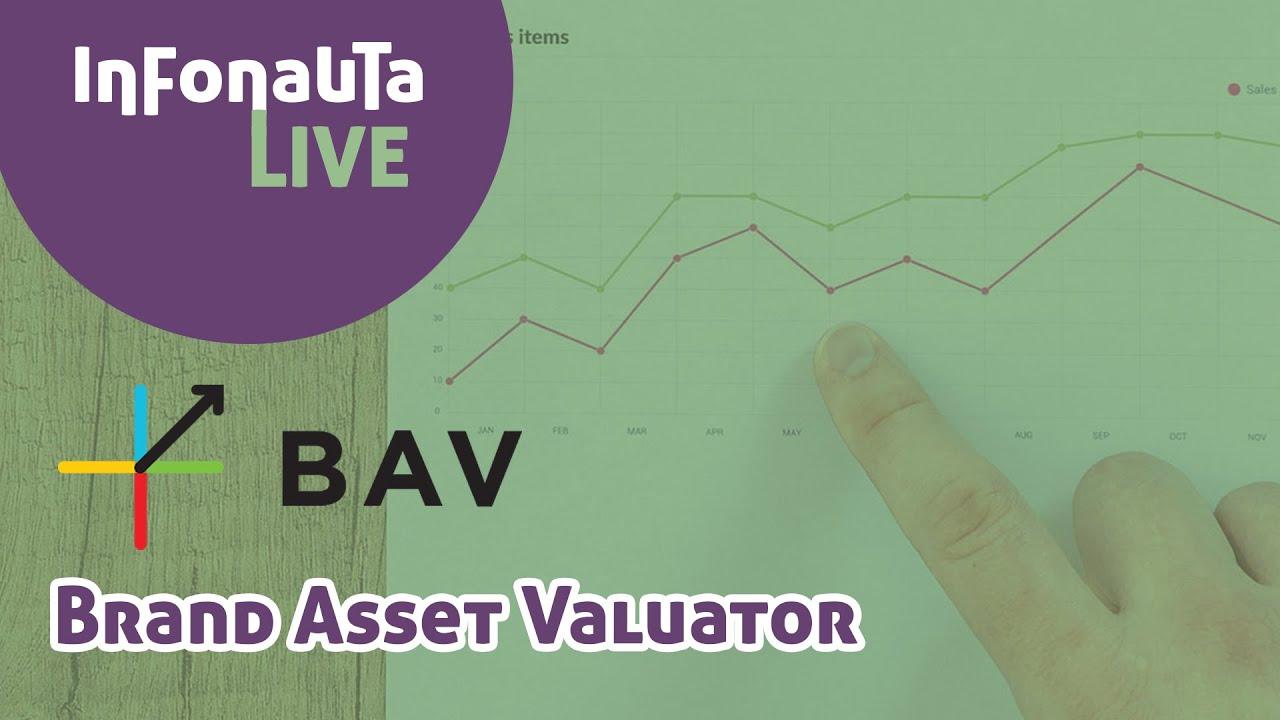 Capa da aula Brand Asset Valuator (BAV)