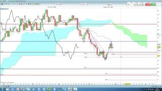 Video Analisi con Ichimoku del 27/04/2017