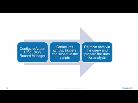 Introduction to Aspen Production Record Manager