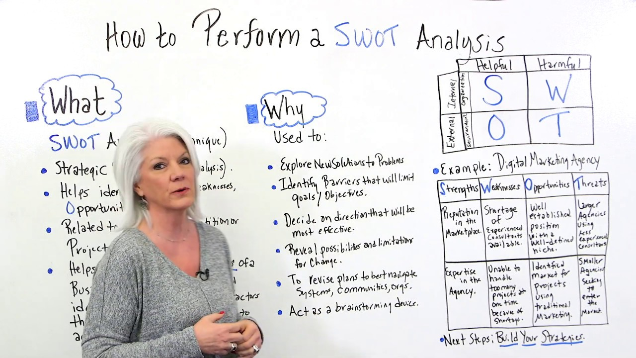 How to Perform a SWOT Analysis