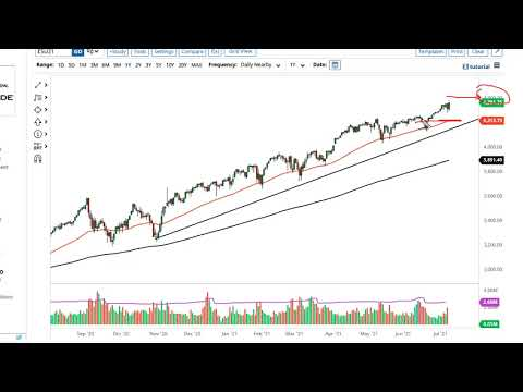 S&P 500 and NASDAQ 100 Forecast July 12, 2021