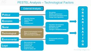 PESTEL analysis - Technological factors
