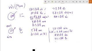 เรียนภาษาญี่ปุ่นออนไลน์ การเคลื่อนที่ี ตัวช่วยบอกสถานที่ ไวยากรณ์n5