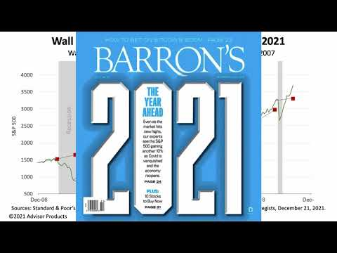 STOCKS GAINED +16% IN 2020; WALL STREET EXPECTS +7.6% IN 2021