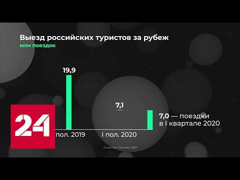 Россия в цифрах. Как пандемия снизила выездной туризм