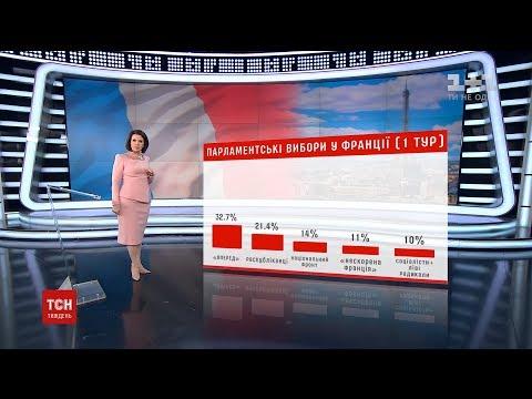 Стали відомі попередні результати парламентських виборів у Франції