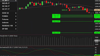 2017-05-09 Live trading Futures (+$1000 in profits) Crude Oil CL, E mini ES