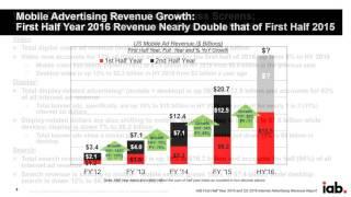 Internet Ad Revenue