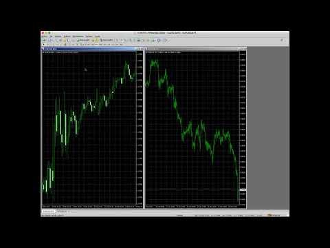 Estrategias de trading con Metatrader 4