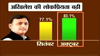 Akhilesh Yadav's popularity increases to 83 percent - CVoter Survey | October 28 width=
