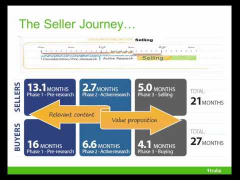 Understanding the Seller Journey