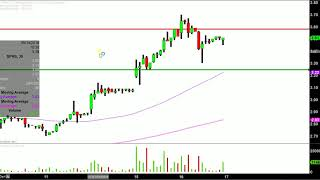 Sophiris Bio, Inc. - SPHS Stock Chart Technical Analysis for 05-16-18