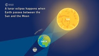 What is an eclipse? Lunar and Solar eclipses explained