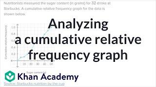 Analyzing a cumulative relative frequency graph width=