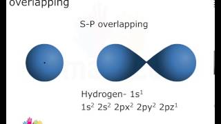 Types of Overlapping of Orbitals