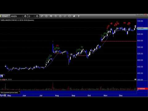 US Stocks and Futures Market Preview for the week of Dec 12th, 2016 by eSignal Partner TradeSight