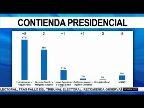 "Encuesta Mark Penn ""Luis Abinader 47%, Gonzalo 35%"""