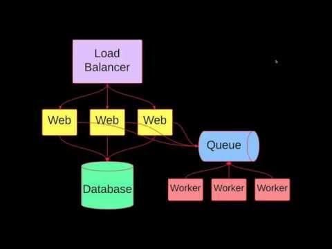 Max Smythe - OpsWorks and Fabric: Automation and Continuous Integration