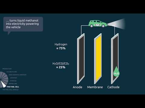 THE METHANOL CYCLE - FROM CO2 AND RENEWABLE ELECTRICITY TO POWERING A VEHICLE (English)
