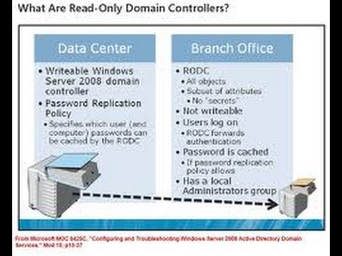 70-640 RODC in Read Only Domain Controller