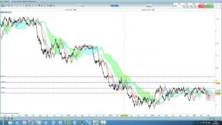 Video Analisi con Ichimoku del 03/05/2017