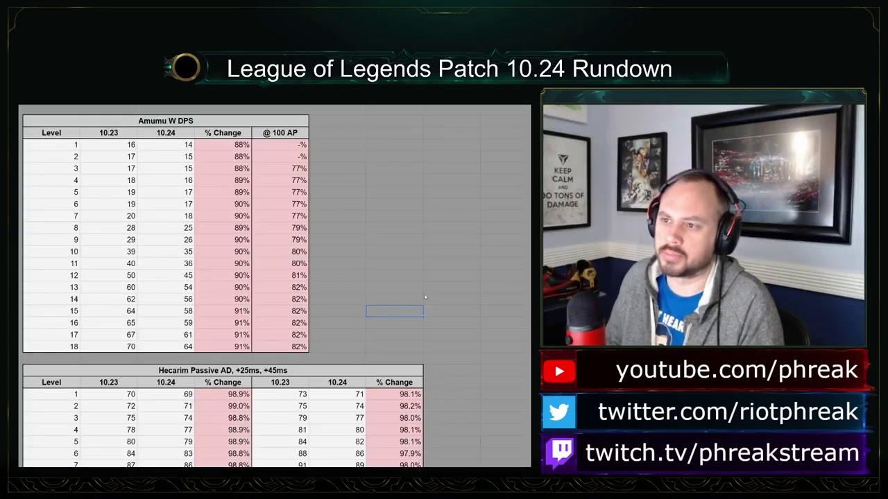 Phreak - Patch 10.24 Rundown | League of Legends
