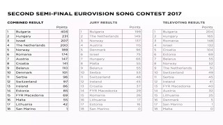 Eurovision Song Contest 2017 Winner is Salvador Sobral from Portugal! This is all votes with numbers