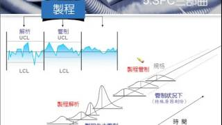 D401【線上課程】SPC統計製程管制