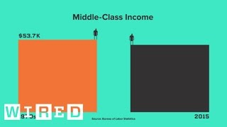 Middle Class Incomes