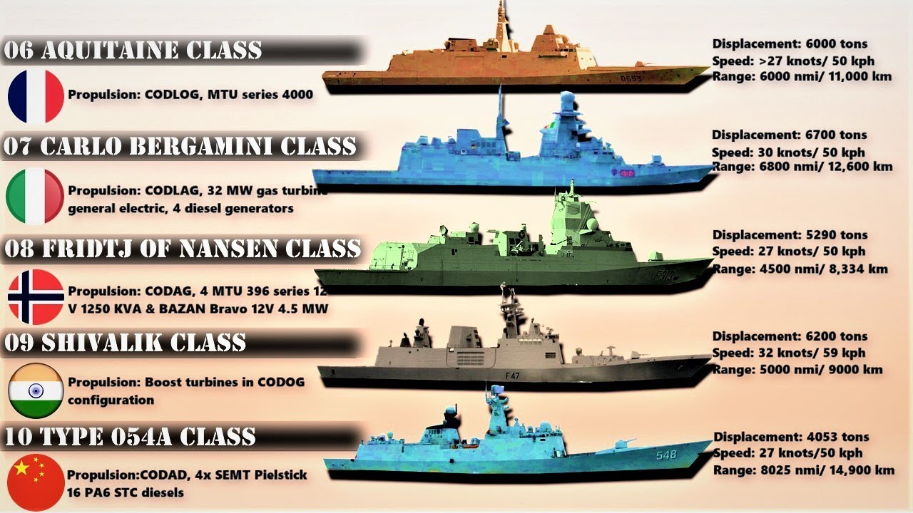 Top 10 Frigates in the World (2020)