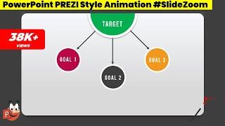 How to create prezi style powerpoint presentation videos