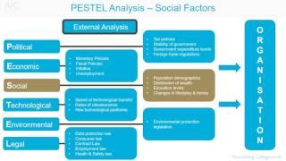 PESTEL analysis - Social factors