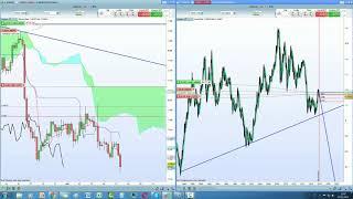"""Aggiornamento """"Trading con Ichimoku"""" - 07/11/2017"""