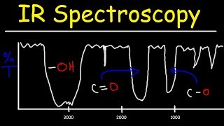 IR Infrared Spectroscopy Review - 15 Practice Problems - Signal, Shape, Intensity, Functional Groups width=