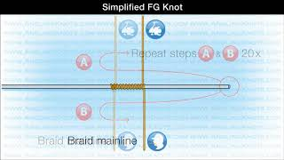What is the fg knot videos / Page 3 / InfiniTube