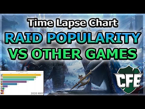 RAID Shadow Legends | How popular is RAID compared to other similar games? | Time Lapse Chart