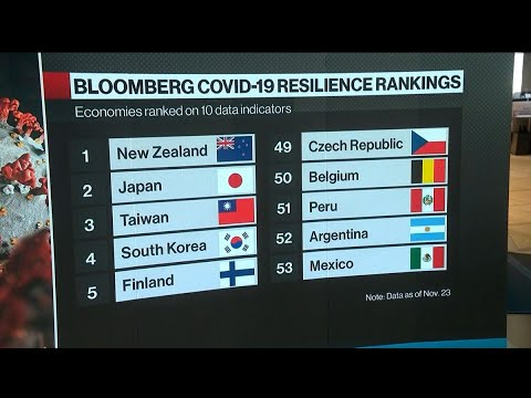 These Countries Were Most Resilient in Dealing With Covid-19