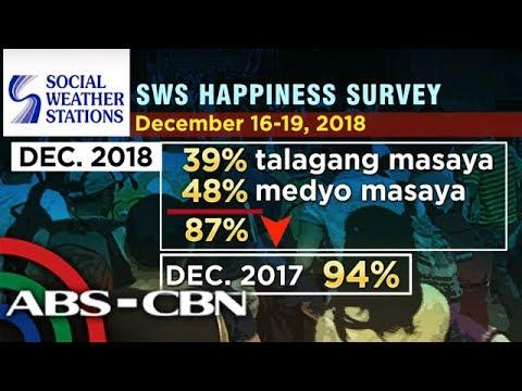 Bilang ng mga Pinoy na masaya sa kanilang buhay bumaba - SWS | TV Patrol