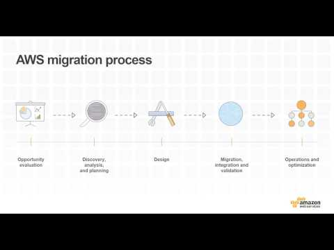 Migrate and Manage Workloads with Apps Associates