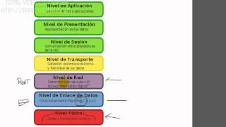 Modelo OSI & TCP/IP en Español 1