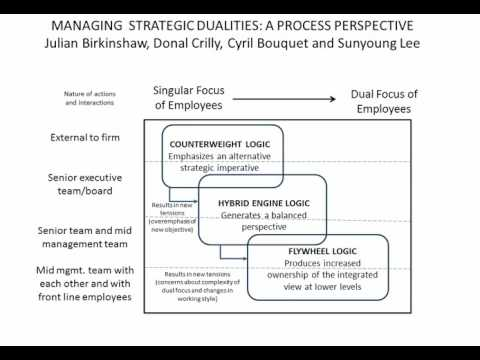 How Do Firms Manage Strategic Dualities?