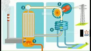 Production d'électricité à l'aide de centrales thermiques à flamme et nucléaire, animation EDF