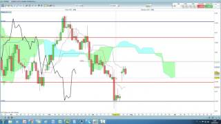 Video Analisi con Ichimoku del 26/04/2017