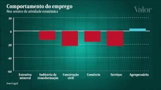 Retrato do mercado de trabalho no Brasil