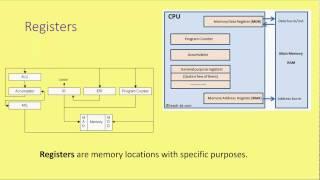 GCSE Computer Architecture 1 - Von Neumann Architecture width=