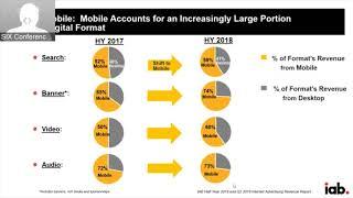 Digital Ad Revenue Trends