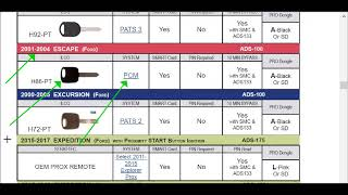 Ford PCM Issue confirmed via NGS Dealer Scan Tool